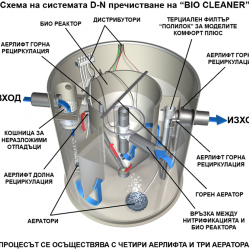 Пречиствателни станции -доставка и монтаж